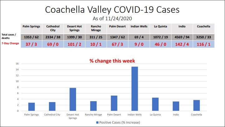 a picture of COVID-19 cases in Coachella Valley